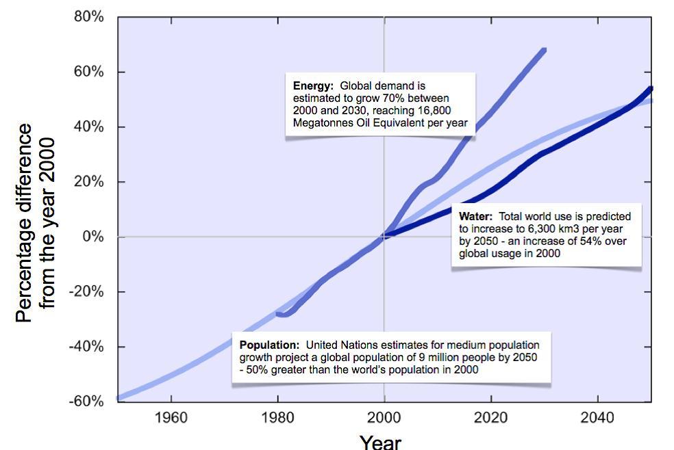 World Eco Forum Graph