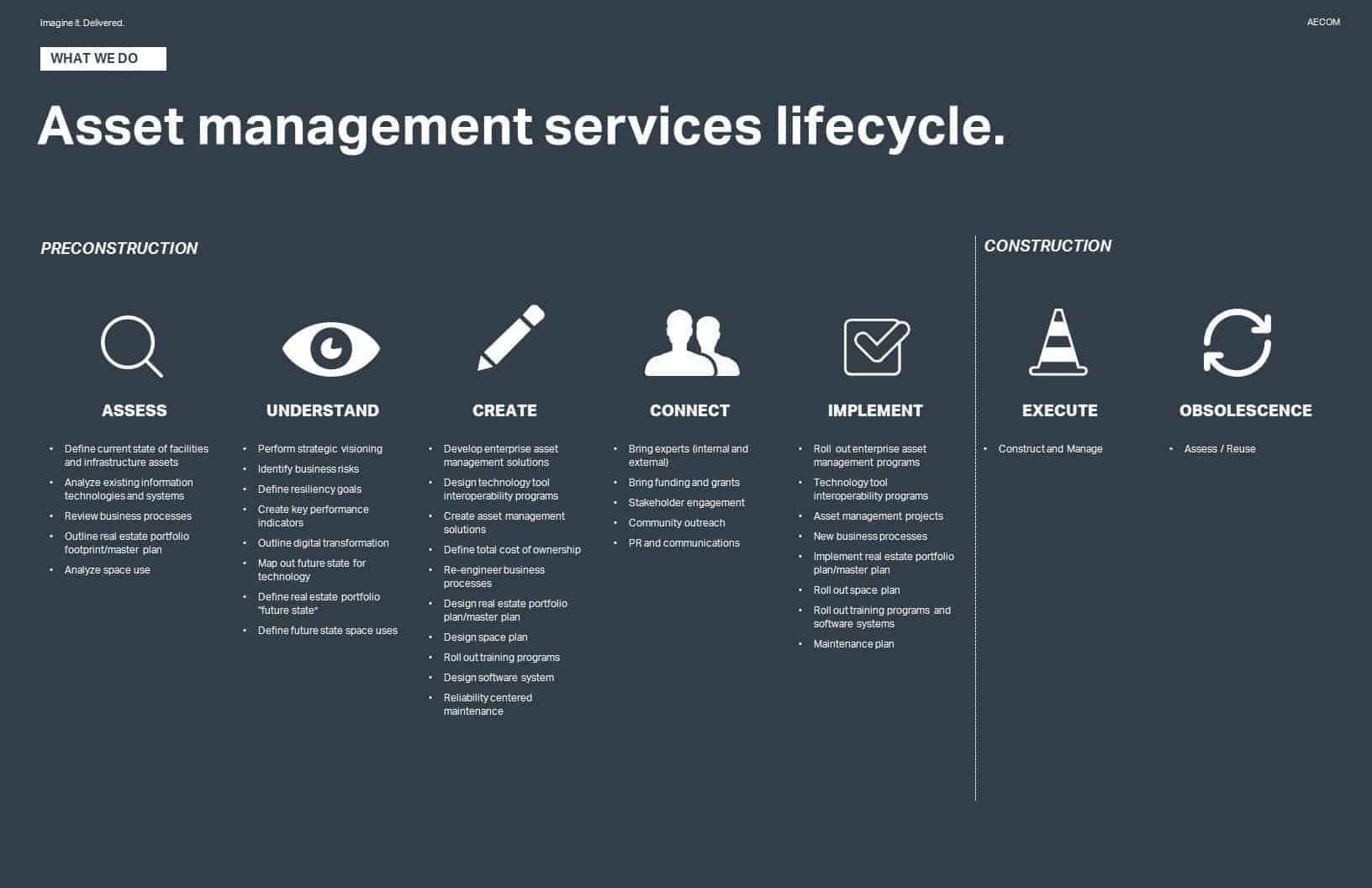 Asset management services lifecycle