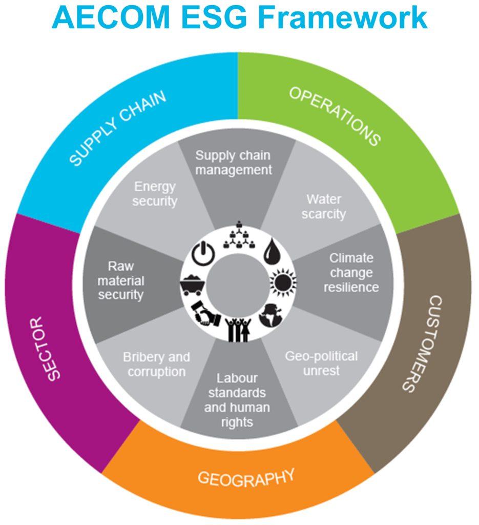 AECOM ESG Framework